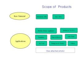 Scope of  business cooperation  and Scope of  Products